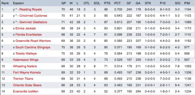 Stats via ECHL.com